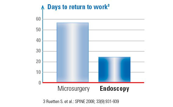 Endoscopy Days to return to work